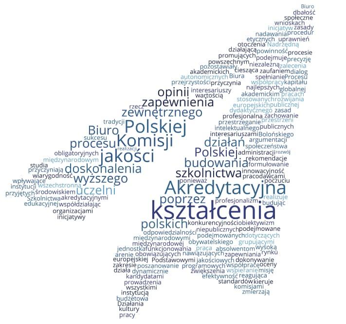 Grafika zhasłami dotyczącymi wizji PKA - wartość dekoracyjna
